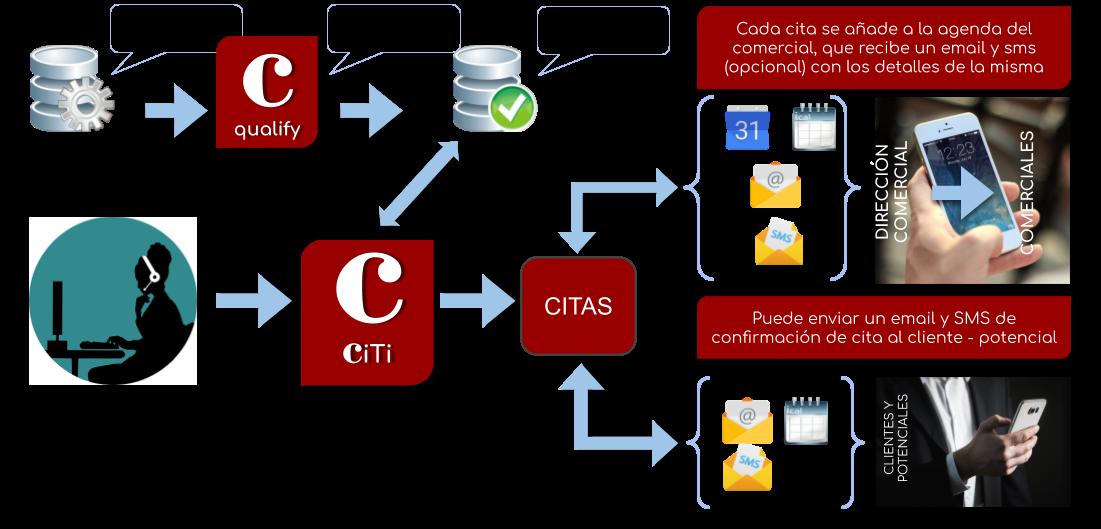 CiTi CRM software concertación